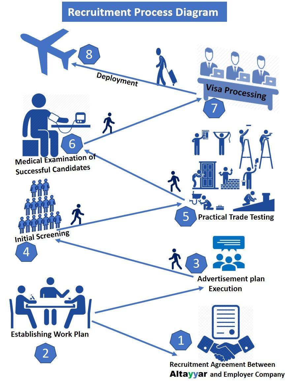 Recruitment Process Diagram of Altayyar Overseas Employment Agency of Pakistan