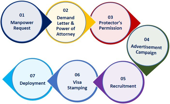 Recruitment Stages of Altayyar Overseas Employment Agency of Pakistan